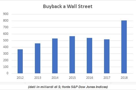190907 buyback a wall street