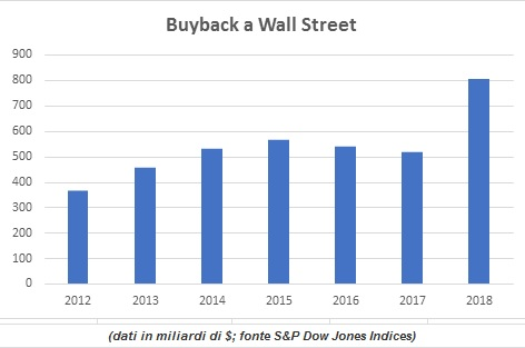 190907 buyback a wall street